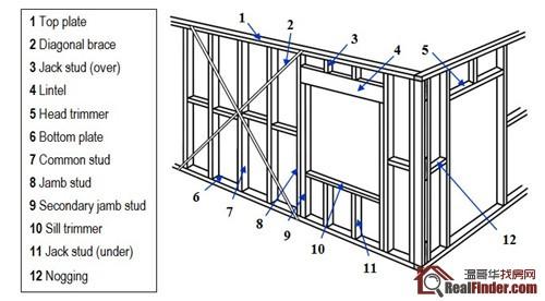 某轻型木结构住宅,外部墙体下部,木搁栅承重楼层外端,钢筋图片